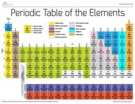 117-Й элемент может скоро получить официальное признание