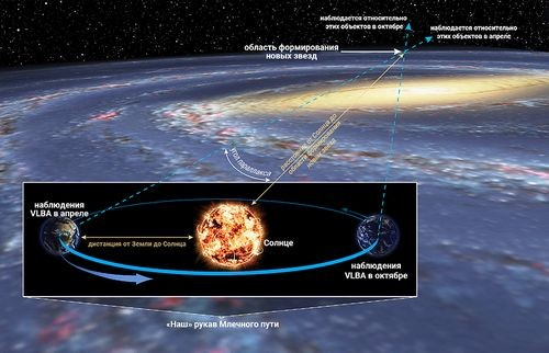 Астрономы измерили расстояние до противоположного края млечного пути