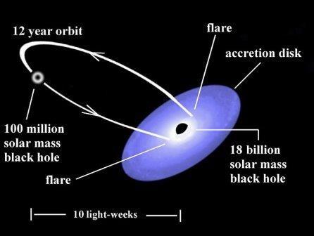 Астрономы впервые точно измерили скорость вращения черной дыры