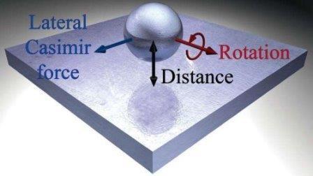 Физики обнаружили странные силы, воздействующие на наночастицы в микроскопическом мире