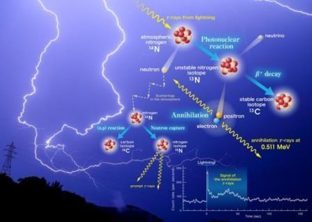 Грозовые разряды являются естественными «ядерными мини-реакторами», вырабатывающими антивещество