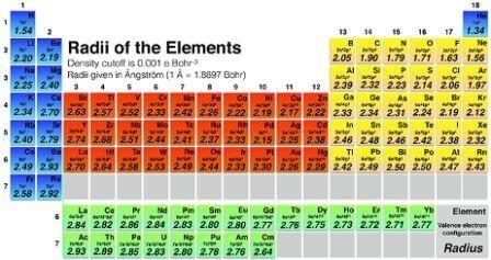 Химическим элементам поменяли размер