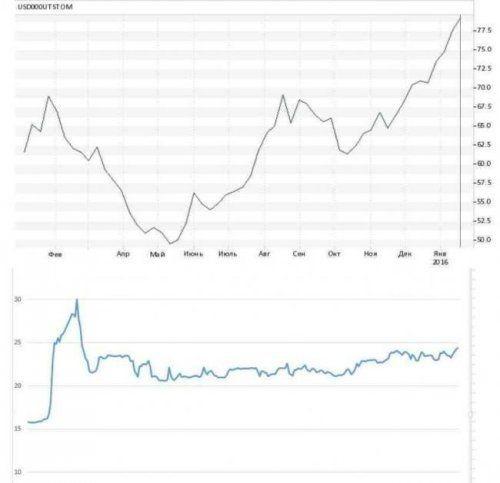 Ис-экономика:нефть по 28, рубль по 78, и почему это хорошо - «экономика»