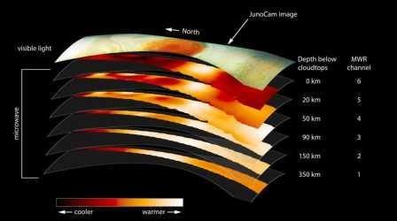 Измерена глубина большого красного пятна на юпитере