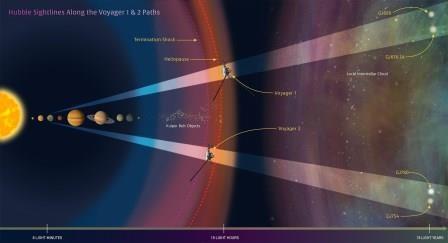 Космический телескоп хаббл подготовил карту пути «вояджеров»