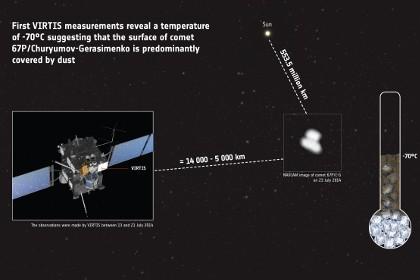 Космический зонд «розетта» впервые измерил температуру кометы
