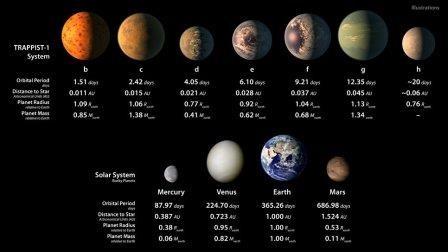 На планетах рядом со звездой trappist-1 все же может существовать жизнь