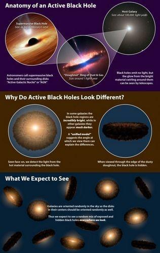 Наблюдения телескопа wise ставят под сомнение теорию о структуре черных дыр