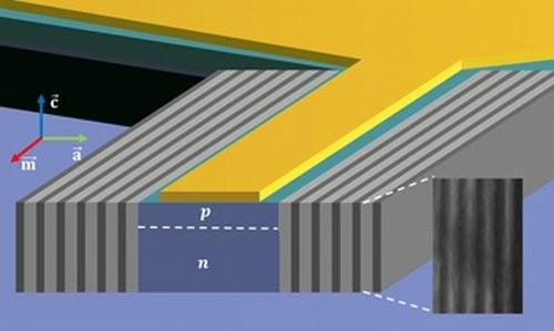 Новый поляритонный лазер потребляет в 250 раз меньше энергии, чем обычный