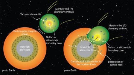 Объяснено происхождение главного для жизни элемента на земле