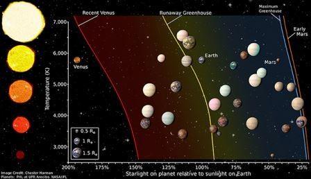 Определено число открытых землеподобных планет