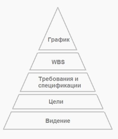Пирамида планирования