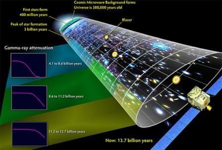 Предложена модель вселенной без большого взрыва