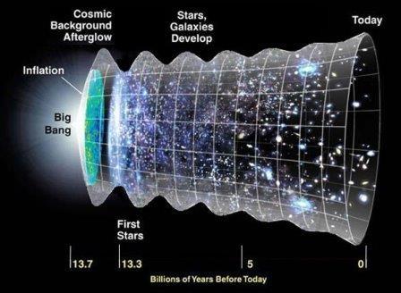 Расширение вселенной замедлялось и ускорялось семь раз