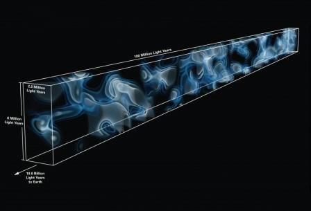 Создана первая 3d-карта космической паутины ранней вселенной