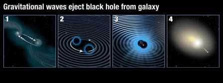 Сверхмассивную черную дыру выбросило из центра ее галактики