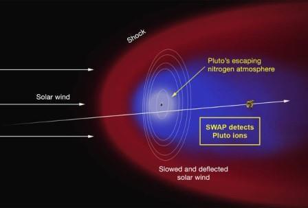 У плутона нашли гигантскую атмосферу и плазменный хвост