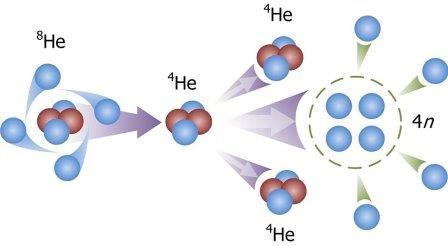Ученые из мгу предсказали существование «атома» из четырех нейтронов