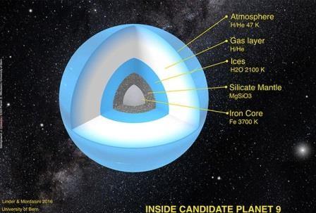 Ученые описали внутреннее строение планеты х