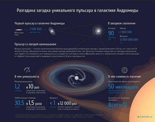 Ученые разгадали загадку уникального пульсара в галактике андромеды