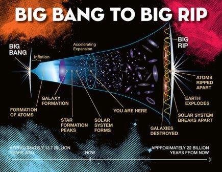Вселенной спрогнозировали смерть в результате большого разрыва