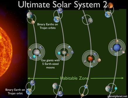 Звезда, у которй 60 обитаемых планет